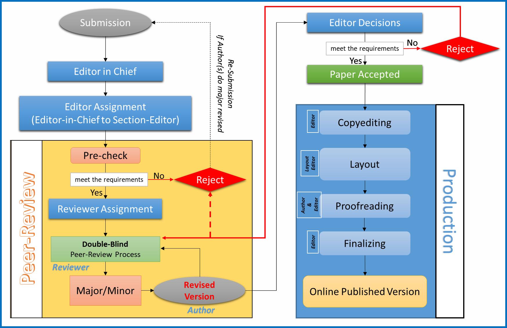 Editorial Flowchart